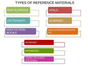 Intro to Reference Resources
