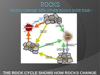 Intro to Rocks & Types of Rocks