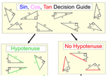 Sine, Cosine and Tangent 3 Study Guides & 14 Assignments for PDF