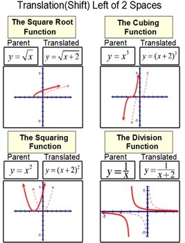 Intro to Translations (shifts) of functions, a lesson and 4 assignments on PDF