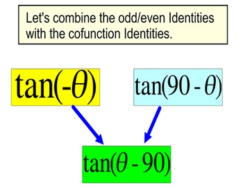 Intro to Trig Identities 3 Lessons, References + 6 Assignm