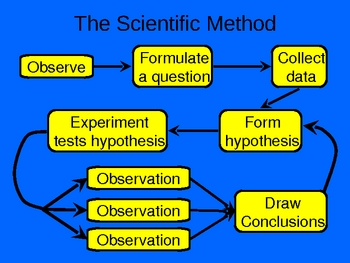 Intro to science, scientific method, graphs, laws, theories