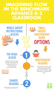 K-2 Flow Infographic for the Benchmark Advance Classroom