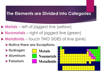 Intro to the Periodic Table of the Elements Powerpoint