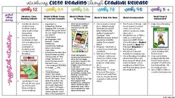 Introducing Close Reading through Gradual Release