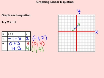 Introducing and Graphing Linear Equations Notes and Assignments on Smartboard