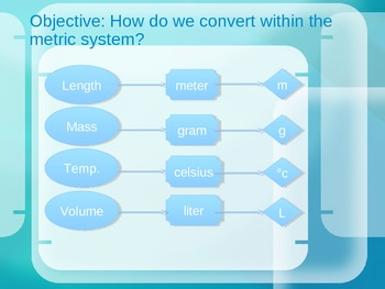 Introducing the Metric System and how we measure things in Science