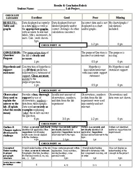 Introduction Lab Report Writing Rubric for 9th grade Physical Science (Beginner)