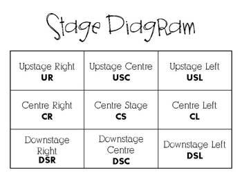 Introduction Orientation Drama Unit