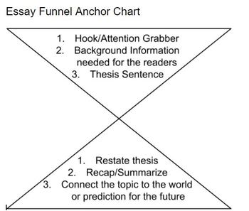 Introduction and Conclusion Funnel