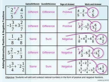 Introduction to Adding and Subtracting Positive and Negative Fractions