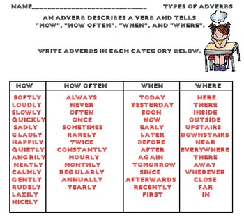 Introduction to Adverbs Activities