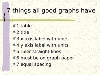 Introduction to Basic Graphing Checklist on Powerpoint