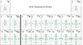Introduction to Bohr-Rutherford Models