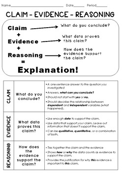 Introduction to CER Claim Evidence Reasoning Lesson with ...