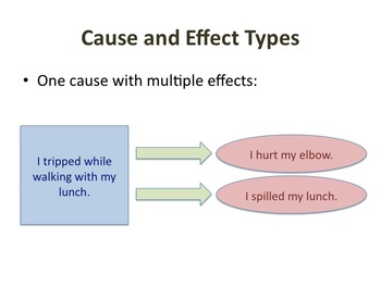 Introduction to Cause and Effect (Text Structure)