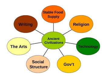Introduction to Characteristics of Civilization