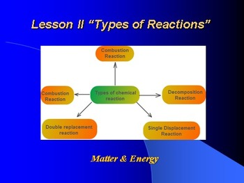 """Introduction to Chemistry Lesson II """"Types of Reactions"""""""