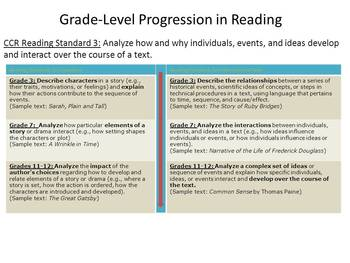 Introduction to Common Core State Standards and Smarter Balanced Assessments