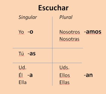 Introduction to Conjugation -ar Verbs