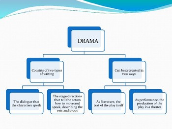 Introduction to Drama Slideshow