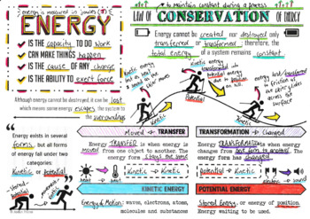 Introduction to Energy Doodle Notes