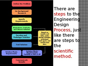 Introduction to Engineering and Design PowerPoint Presentation