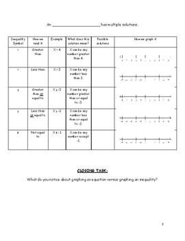 Introduction to Equations and Inequalities