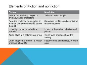 Introduction to Fiction / Informational Text
