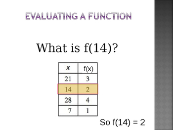 Introduction to Functions: Defining and Evaluating