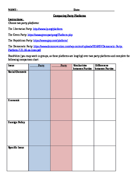 Introduction to Government/Current Events: Political Party Comparison Activity