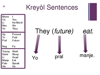 Introduction to Haitian Creole (Kreyol) Language (powerpoint)
