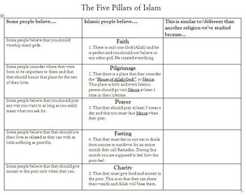 Introduction to Islamic Beliefs and the Five Pillars of Islam