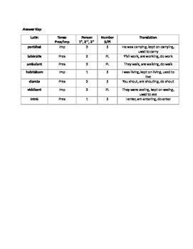 Introduction to Latin Present and Imperfect Tenses