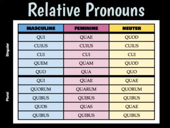 Introduction to Latin Relative Pronouns