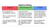 Introduction to Lesson Plan Writing and Objectives Guided Notes