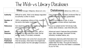 Introduction to Library Databases PowerPoint and Activities