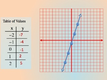 Introduction to Linearity and function rules