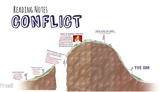 Introduction to Literary Conflict - Guided Notes & Prezi