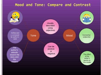 Introduction to Mood and Tone