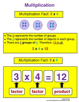 Introduction to Multiplication Poster