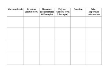 Introduction to Organic Compounds (Molecules of Life) Note Sheet