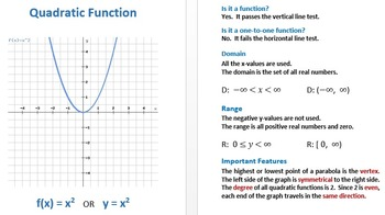Introduction to Parent Functions:  Lesson, Posters, Flash Cards