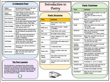 Introduction to Poetry Knowledge Organizer