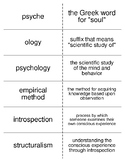 Introduction to Psychology Flash Cards