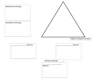 Introduction to Psychology Graphic Organizer