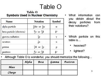 Introduction to Radioactivity, Part 2