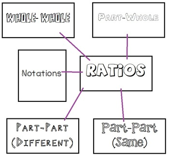 Introduction to Ratios Foldable Word Web SOL 6.1