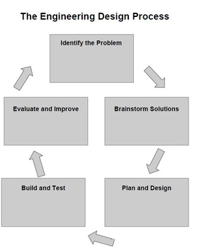 Engineering Design Process and STEM Challenges Unit for Middle School