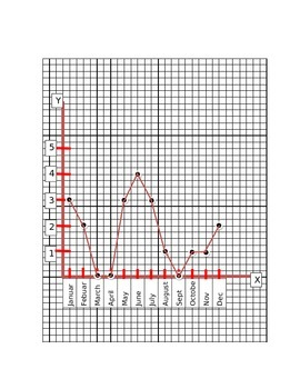 Introduction to Science Graphing Practice